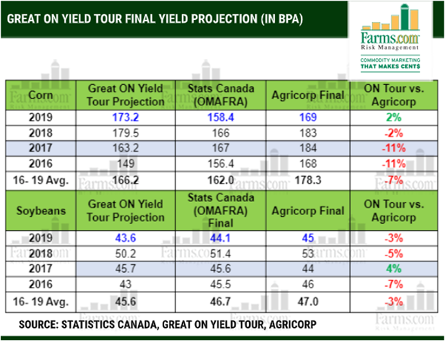 2019 Great Ontario Yield Tour Projections