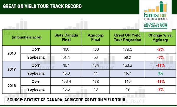 Agricorp Harvested Corn Yields 2018 Ontario