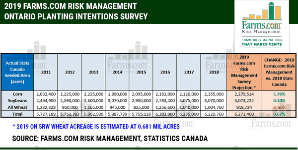 Farms.com Risk Management Planting Intentions Survey Results 2019