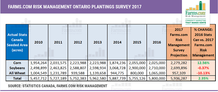 2017 planting intentions survey report
